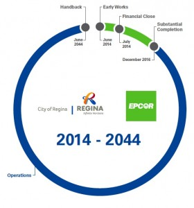WWTP Timeline Infographic