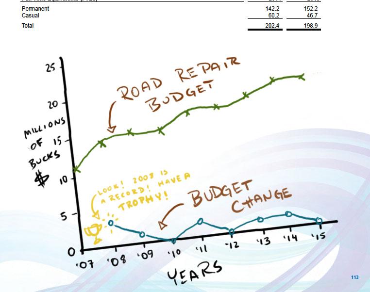 budget2015changegraph