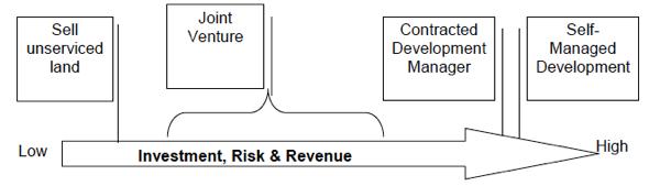 investmentriskdiagram1