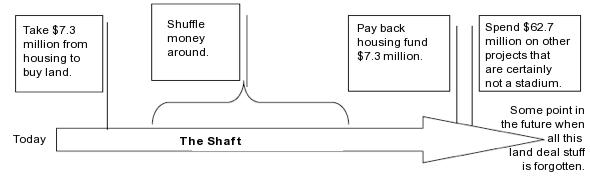 theshaft