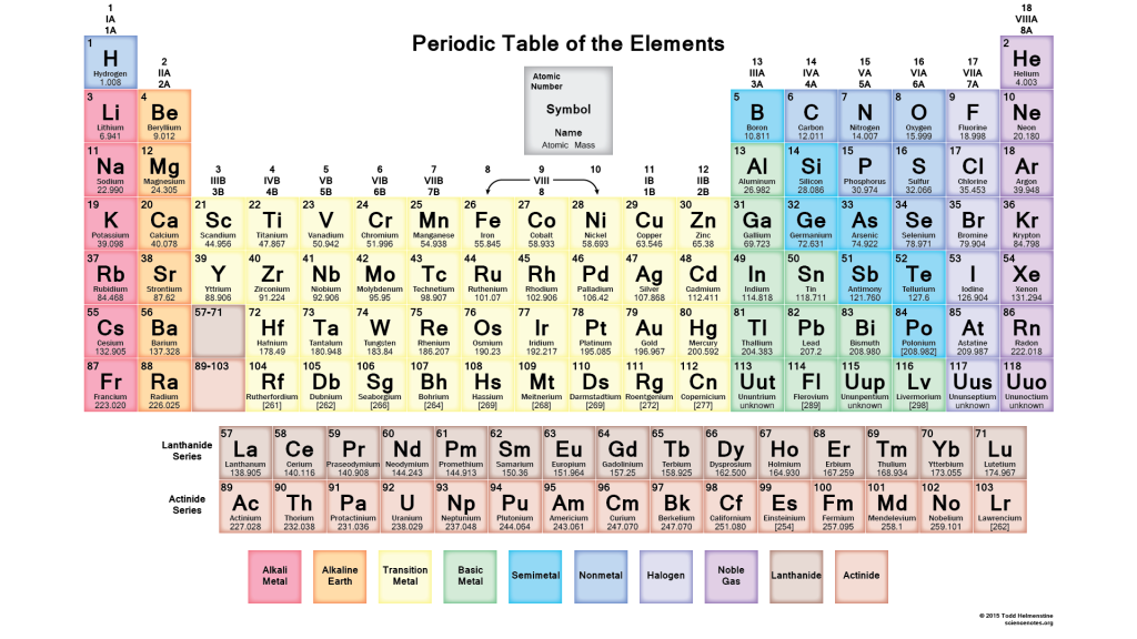 PeriodicTableMuted